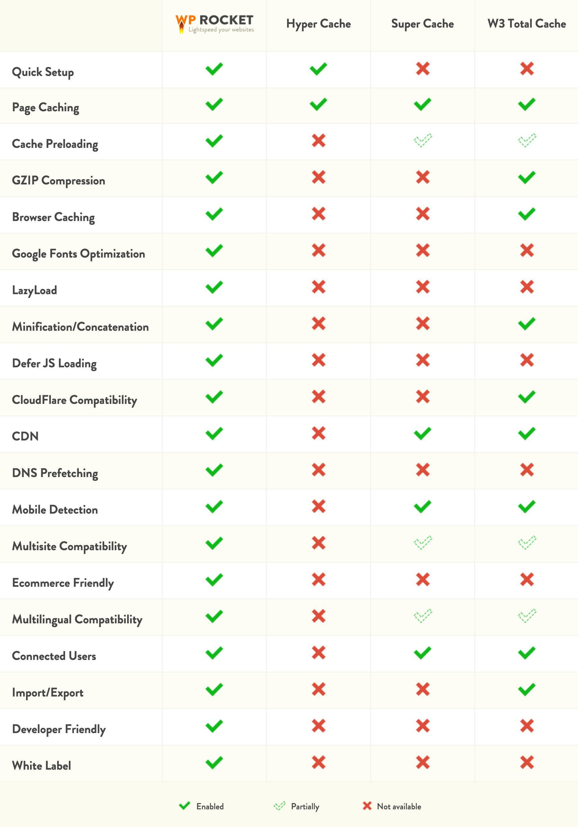wp-rocket-website-comparison